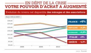 Evolution du pouvoir d'achat en France entre 2007 et 2012